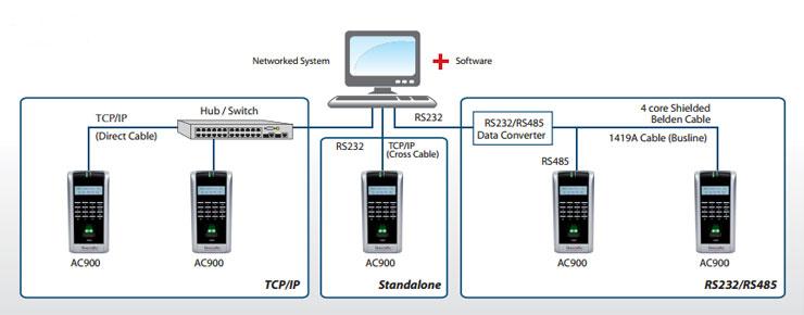 Fingertec AC900 Fingerprint Door Access & Time Attendance System